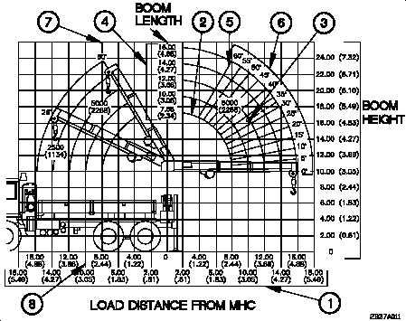 M1084/M1086 MATERIAL HANDLING CRANE (MHC) OPERATION